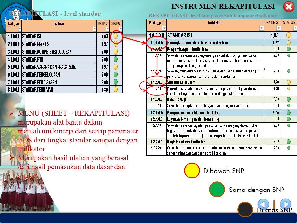 PUSAT PENJAMINAN MUTU PENDIDIKAN - BPSDMPK PPMP – KEMENDIKBUD -2012 INSTRUMEN REKAPITULASI REKAPITULASI - level standar REKAPITULASI - level komponen/sub komponen/indikator  MENU (SHEET – REKAPITULASI) merupakan alat bantu dalam memahami kinerja dari setiap paramater EDS dari tingkat standar sampai dengan indikator  Merupakan hasil olahan yang berasal dari hasil pemasukan data dasar dan angket Dibawah SNP Sama dengan SNP Di atas SNP