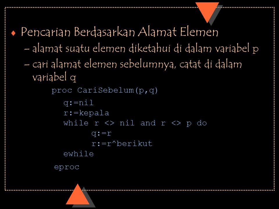  Pencarian Berdasarkan Alamat Elemen –alamat suatu elemen diketahui di dalam variabel p –cari alamat elemen sebelumnya, catat di dalam variabel q q:=