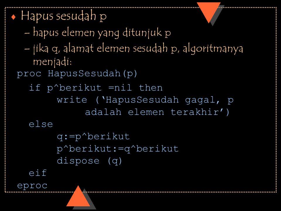  Hapus sesudah p –hapus elemen yang ditunjuk p –jika q, alamat elemen sesudah p, algoritmanya menjadi: if p^berikut =nil then write ('HapusSesudah ga