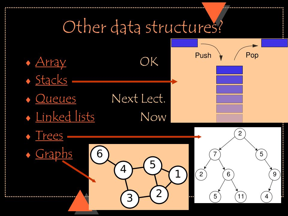 Other data structures?  Array OK Array  Stacks Stacks  Queues Next Lect. Queues  Linked lists Now Linked lists  Trees Trees  Graphs Graphs