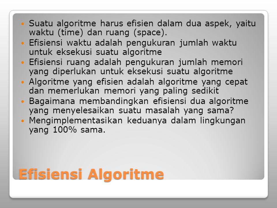 Efisiensi Algoritme Suatu algoritme harus efisien dalam dua aspek, yaitu waktu (time) dan ruang (space).