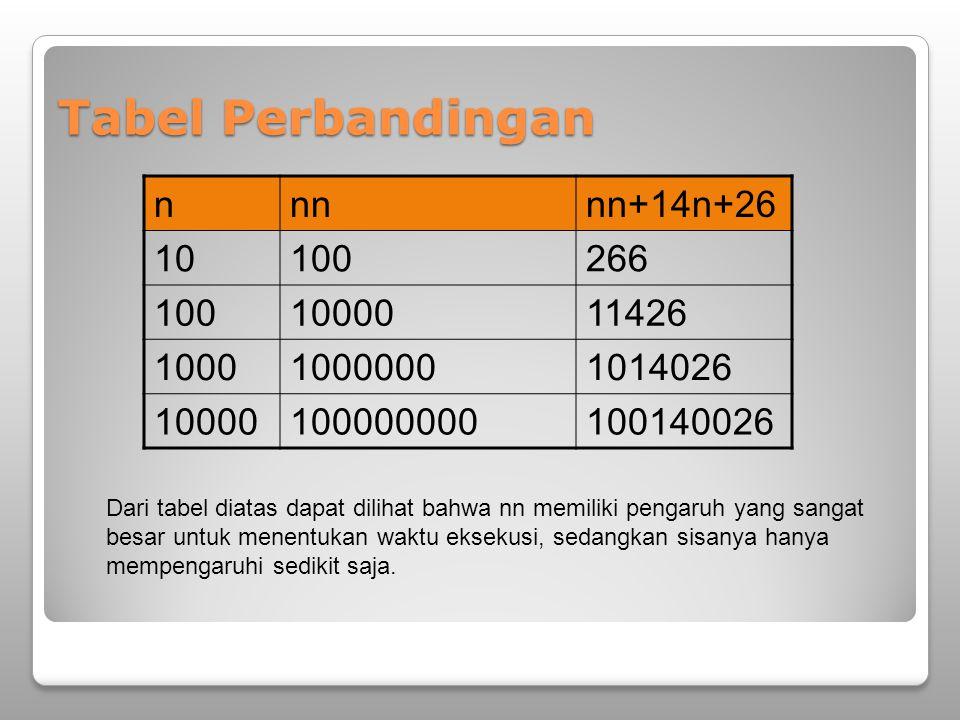 Tabel Perbandingan nnnnn+14n+26 10100266 1001000011426 100010000001014026 10000100000000100140026 Dari tabel diatas dapat dilihat bahwa nn memiliki pengaruh yang sangat besar untuk menentukan waktu eksekusi, sedangkan sisanya hanya mempengaruhi sedikit saja.