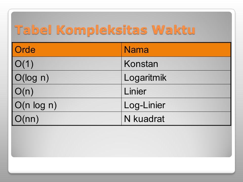 Tabel Kompleksitas Waktu OrdeNama O(1)Konstan O(log n)Logaritmik O(n)Linier O(n log n)Log-Linier O(nn)N kuadrat