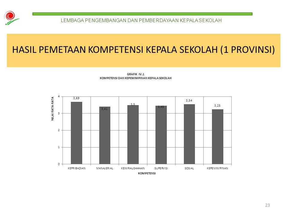 HASIL PEMETAAN KOMPETENSI KEPALA SEKOLAH SECARA NASIONAL (31 PROVINSI) dimensi kompetensi kepribadian 85 dimensi kompetensi manajerial dan kewirausaha