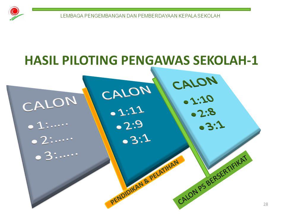 SELEKSI ADMINISTRATIF HASIL PILOTING PENGAWAS SEKOLAH-1 27 Calon LEMBAGA PENGEMBANGAN DAN PEMBERDAYAAN KEPALA SEKOLAH