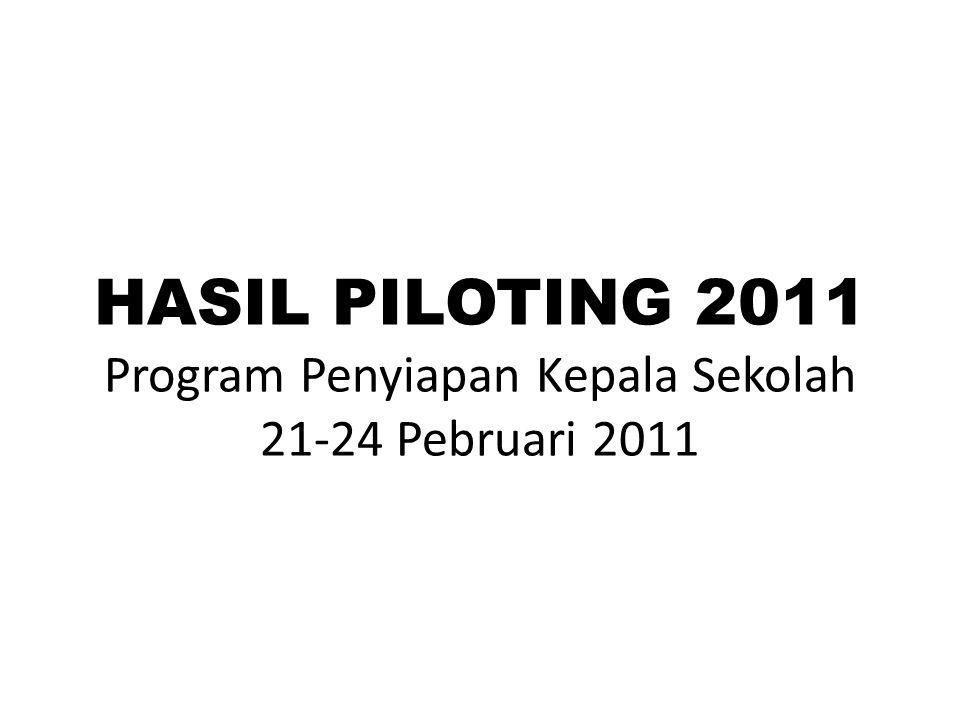 PENDIDIKAN & PELATIHAN HASIL PILOTING PENGAWAS SEKOLAH-1 28 Calon LEMBAGA PENGEMBANGAN DAN PEMBERDAYAAN KEPALA SEKOLAH