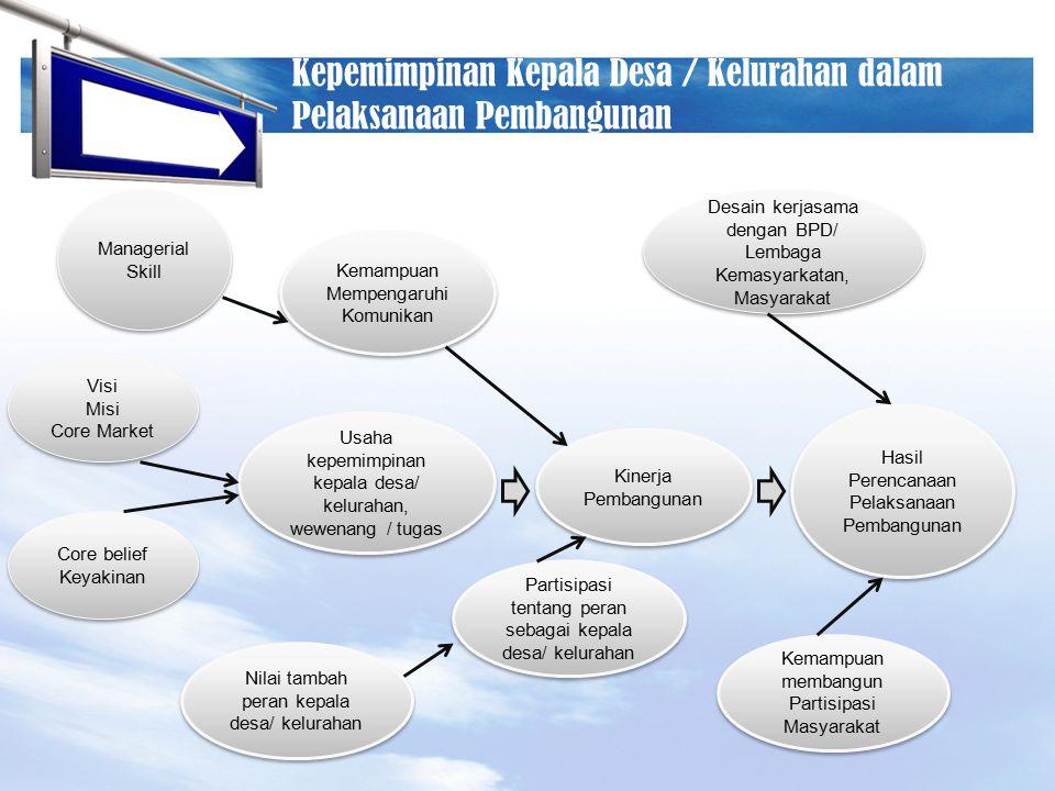 LOGO Kepemimpinan Kepala Desa / Kelurahan dalam Pelaksanaan Pembangunan Managerial Skill Managerial Skill Kemampuan Mempengaruhi Komunikan Visi Misi C