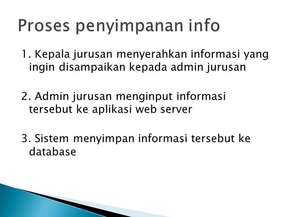 1. Kepala jurusan menyerahkan informasi yang ingin disampaikan kepada admin jurusan 2. Admin jurusan menginput informasi tersebut ke aplikasi web serv