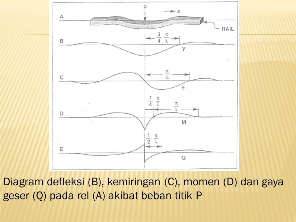 Diagram defleksi (B), kemiringan (C), momen (D) dan gaya geser (Q) pada rel (A) akibat beban titik P