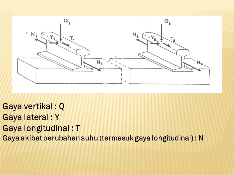Gaya vertikal : Q Gaya lateral : Y Gaya longitudinal : T Gaya akibat perubahan suhu (termasuk gaya longitudinal) : N