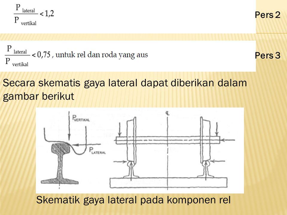 Secara skematis gaya lateral dapat diberikan dalam gambar berikut Skematik gaya lateral pada komponen rel Pers 2 Pers 3