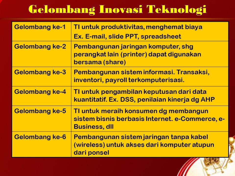 Gelombang Inovasi Teknologi Gelombang ke-1TI untuk produktivitas, menghemat biaya Ex.