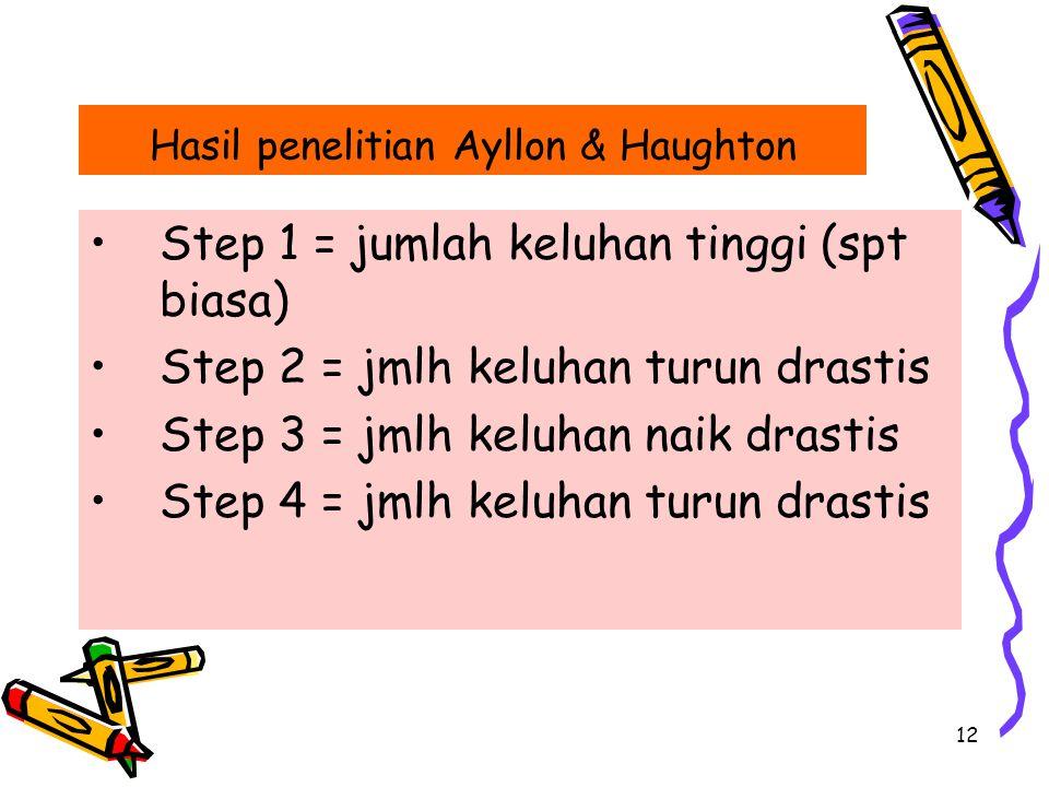 12 Step 1 = jumlah keluhan tinggi (spt biasa) Step 2 = jmlh keluhan turun drastis Step 3 = jmlh keluhan naik drastis Step 4 = jmlh keluhan turun drast
