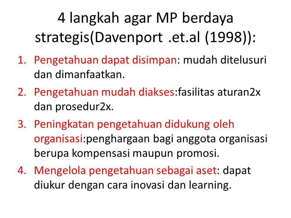 4 langkah agar MP berdaya strategis(Davenport.et.al (1998)): 1.Pengetahuan dapat disimpan: mudah ditelusuri dan dimanfaatkan. 2.Pengetahuan mudah diak