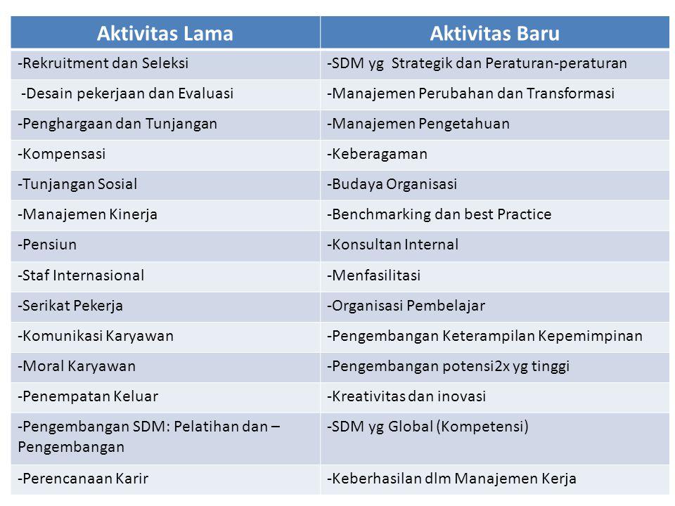 Aktivitas LamaAktivitas Baru -Rekruitment dan Seleksi-SDM yg Strategik dan Peraturan-peraturan -Desain pekerjaan dan Evaluasi-Manajemen Perubahan dan