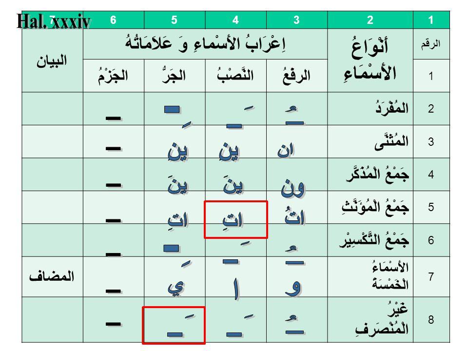 68 Setelah menguasai Mufrodat dan ilmu Sharaf, sekarang tidak akan ada kesulitan di sini. Halm. xxx-xxxi