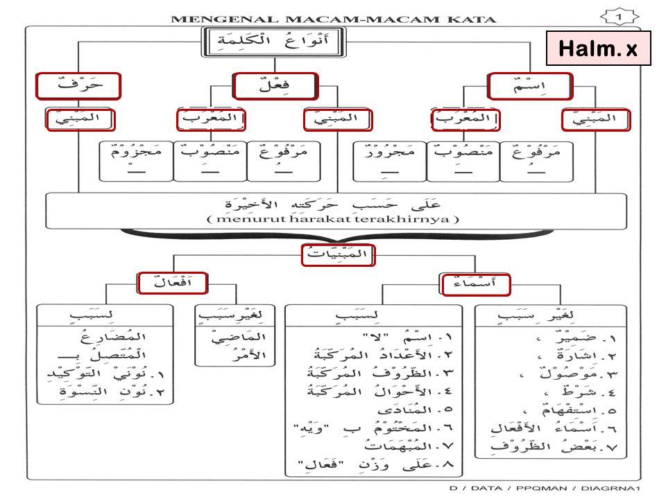 68 Setelah menguasai Mufrodat dan ilmu Sharaf, sekarang tidak akan ada kesulitan di sini.