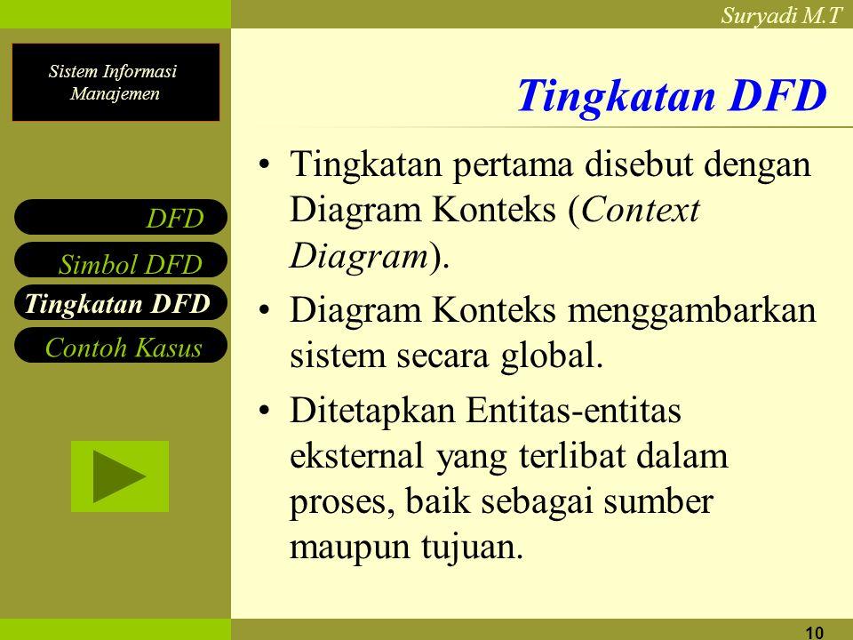 Sistem Informasi Manajemen Suryadi M.T 10 Tingkatan DFD Tingkatan pertama disebut dengan Diagram Konteks (Context Diagram). Diagram Konteks menggambar