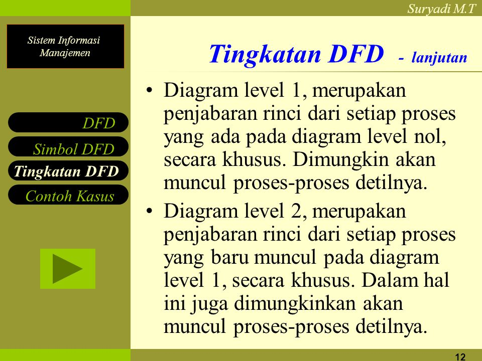 Sistem Informasi Manajemen Suryadi M.T 12 Tingkatan DFD - lanjutan Diagram level 1, merupakan penjabaran rinci dari setiap proses yang ada pada diagram level nol, secara khusus.