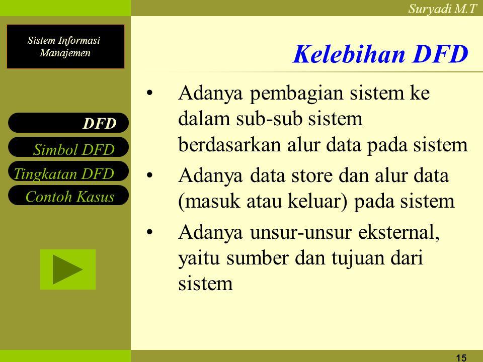 Sistem Informasi Manajemen Suryadi M.T 15 Kelebihan DFD Adanya pembagian sistem ke dalam sub-sub sistem berdasarkan alur data pada sistem Adanya data store dan alur data (masuk atau keluar) pada sistem Adanya unsur-unsur eksternal, yaitu sumber dan tujuan dari sistem DFD Simbol DFD Tingkatan DFD Contoh Kasus