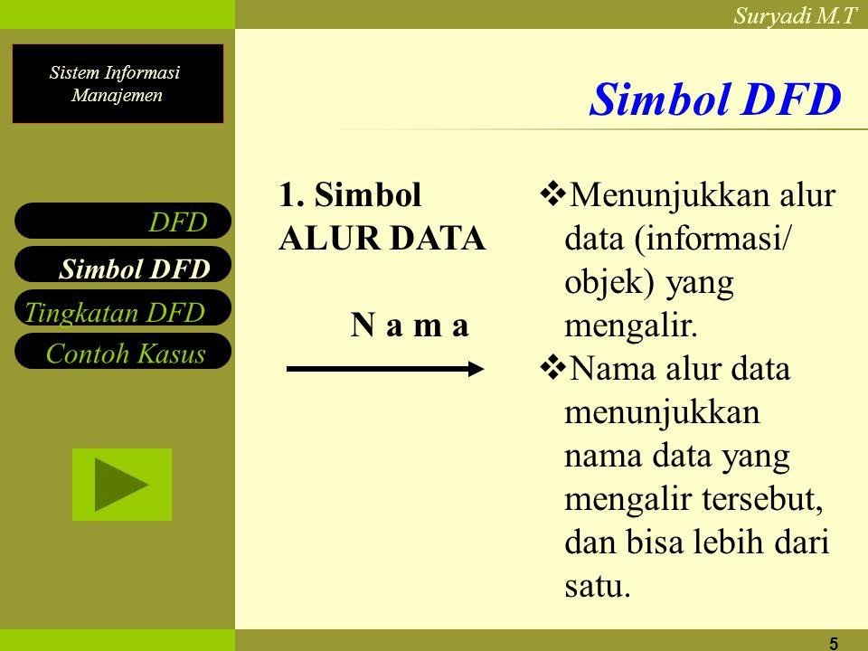 Sistem Informasi Manajemen Suryadi M.T 5 Simbol DFD 1. Simbol ALUR DATA N a m a  Menunjukkan alur data (informasi/ objek) yang mengalir.  Nama alur