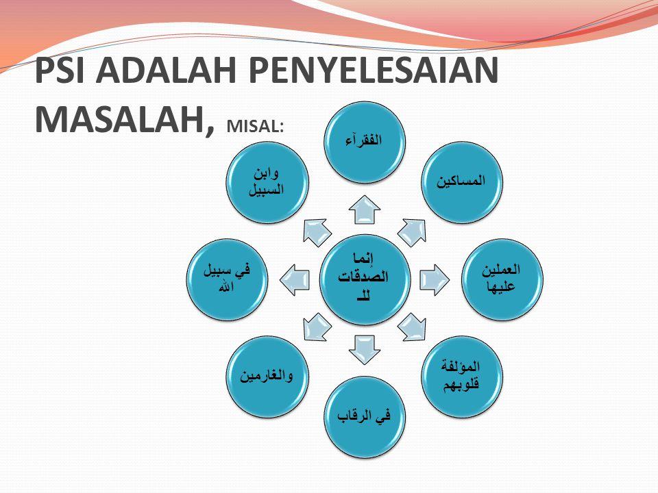PSI ADALAH PENYELESAIAN MASALAH, MISAL: إنما الصدقات للـ الفقرآءالمساكين العملين عليها المؤلفة قلوبهم في الرقاب والغارمين في سبيل الله وابن السبيل
