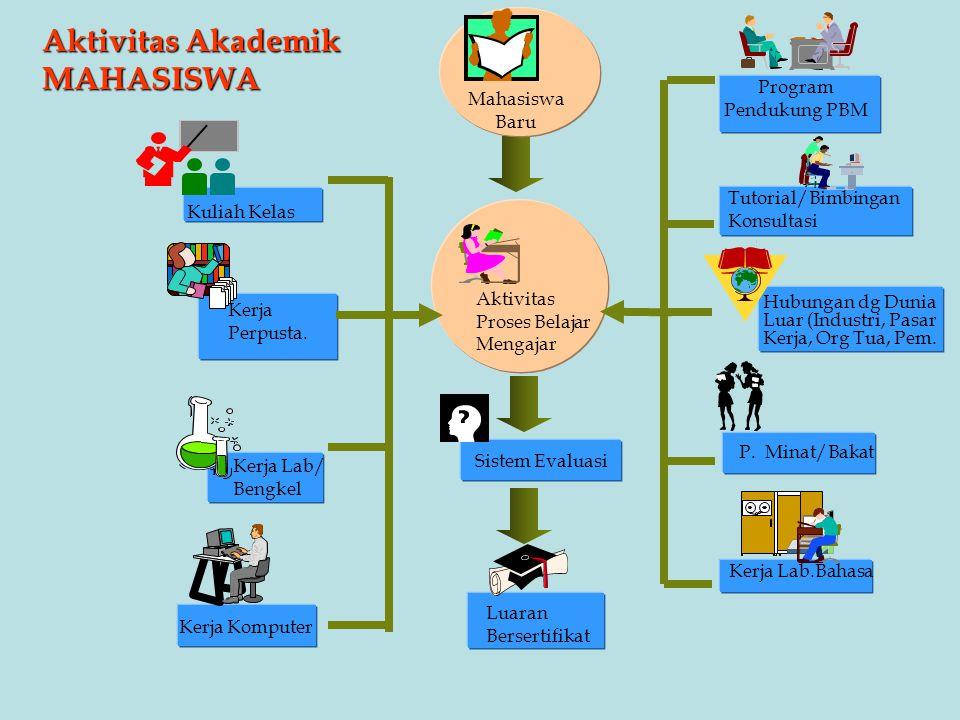 Aktivitas Akademik MAHASISWA Aktivitas Proses Belajar Mengajar Sistem Evaluasi Mahasiswa Baru Kuliah Kelas Kerja Perpusta. Kerja Lab/ Bengkel Kerja Ko