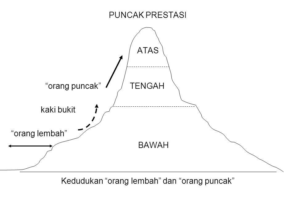 """PUNCAK PRESTASI ATAS """"orang puncak"""" TENGAH kaki bukit """"orang lembah"""" BAWAH Kedudukan """"orang lembah"""" dan """"orang puncak"""""""