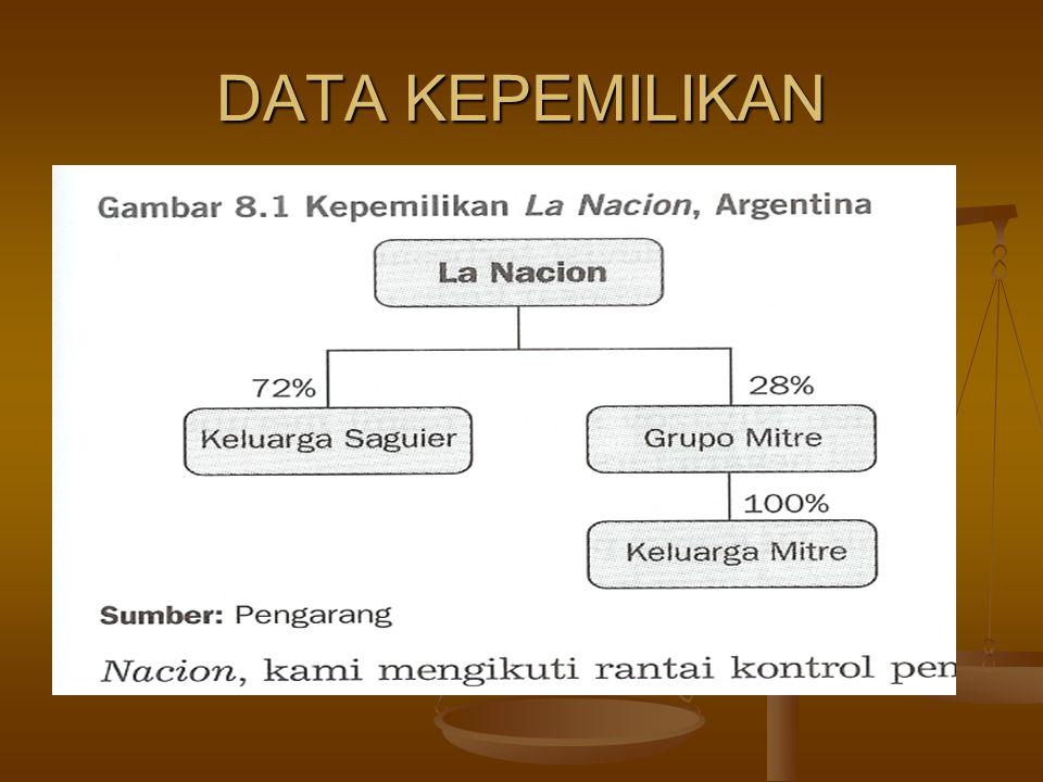 DATA KEPEMILIKAN
