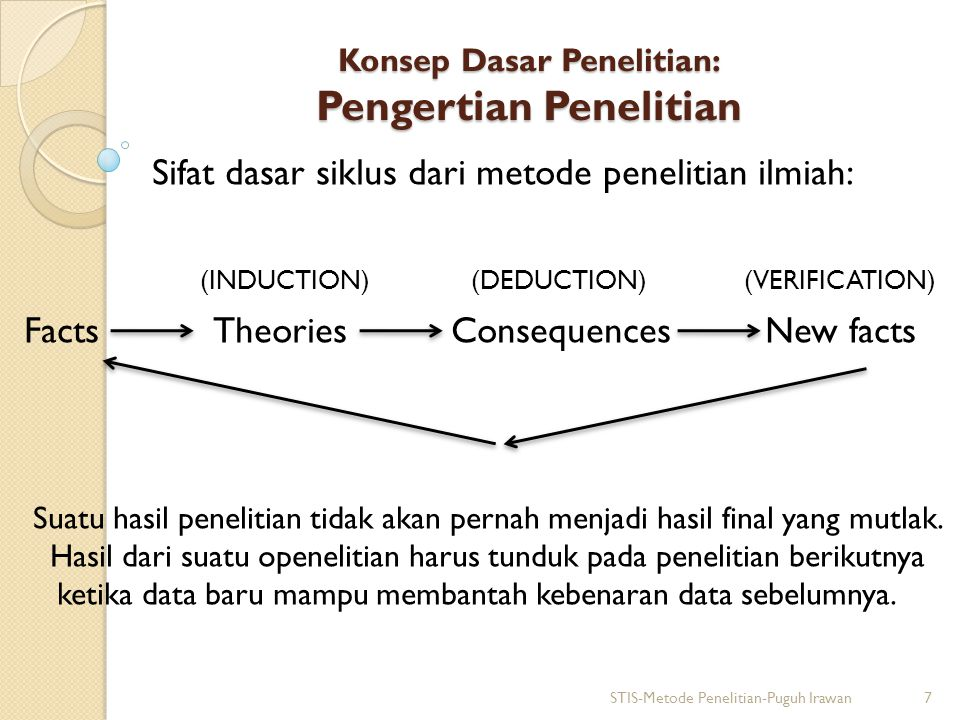 Konsep Dasar Penelitian: Pengertian Penelitian Sifat dasar siklus dari metode penelitian ilmiah: (INDUCTION) (DEDUCTION) (VERIFICATION) Facts Theories