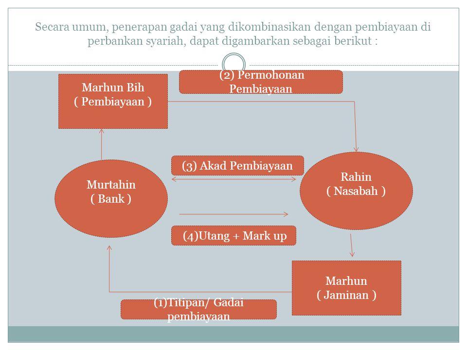 Secara umum, penerapan gadai yang dikombinasikan dengan pembiayaan di perbankan syariah, dapat digambarkan sebagai berikut : Marhun Bih ( Pembiayaan )