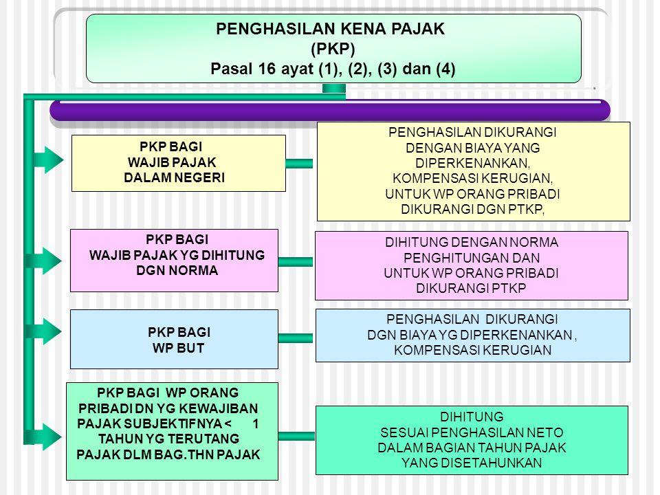 Penentuan Penghasilan Kena Pajak (PKP) OP