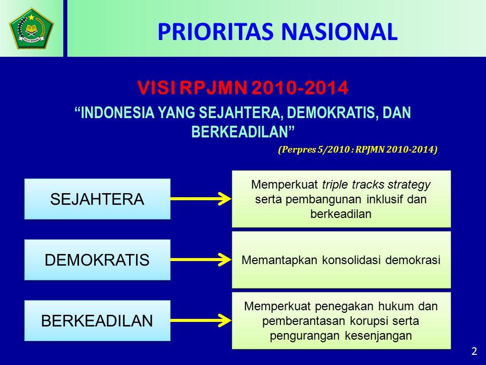 2 SEJAHTERA DEMOKRATIS BERKEADILAN Memperkuat triple tracks strategy serta pembangunan inklusif dan berkeadilan Memantapkan konsolidasi demokrasi Memperkuat penegakan hukum dan pemberantasan korupsi serta pengurangan kesenjangan VISI RPJMN 2010-2014 INDONESIA YANG SEJAHTERA, DEMOKRATIS, DAN BERKEADILAN (Perpres 5/2010 : RPJMN 2010-2014) PRIORITAS NASIONAL