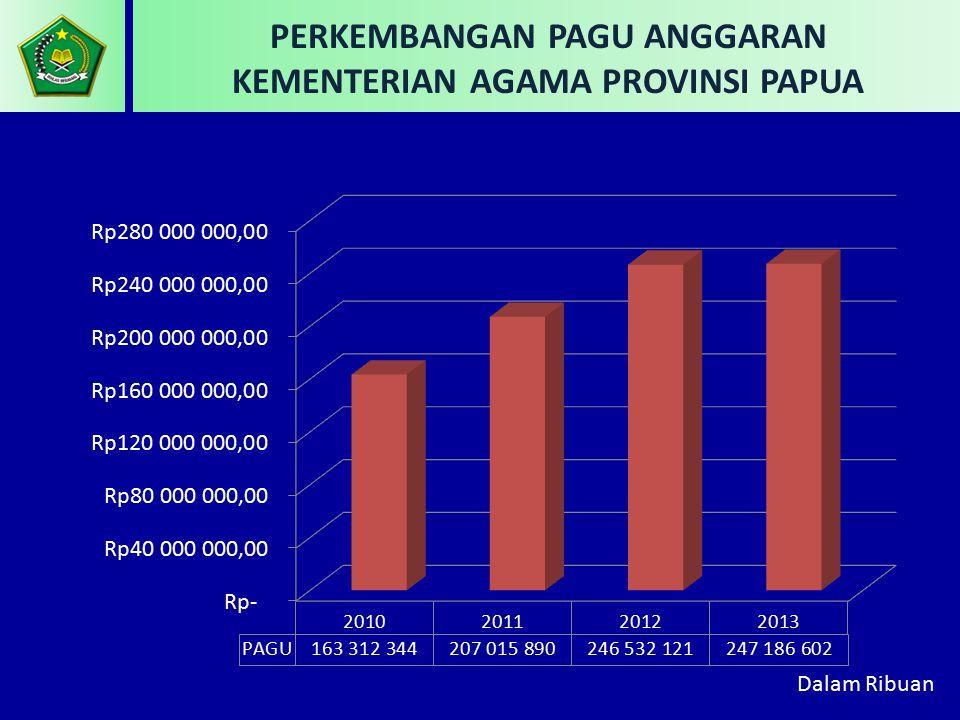 NOFUNGSIJUMLAH 1.AGAMA 36.642.381.000 2.PELAYANAN UMUM 75.617.563.000 3.PENDIDIKAN 134.926.658.000 TOTAL 247.186.602.000 PAGU ANGGARAN KEMENTERIAN AGAMA PROVINSI PAPUA BERDASARKAN FUNGSI PAGU ANGGARAN KEMENTERIAN AGAMA PROVINSI PAPUA BERDASARKAN FUNGSI 10