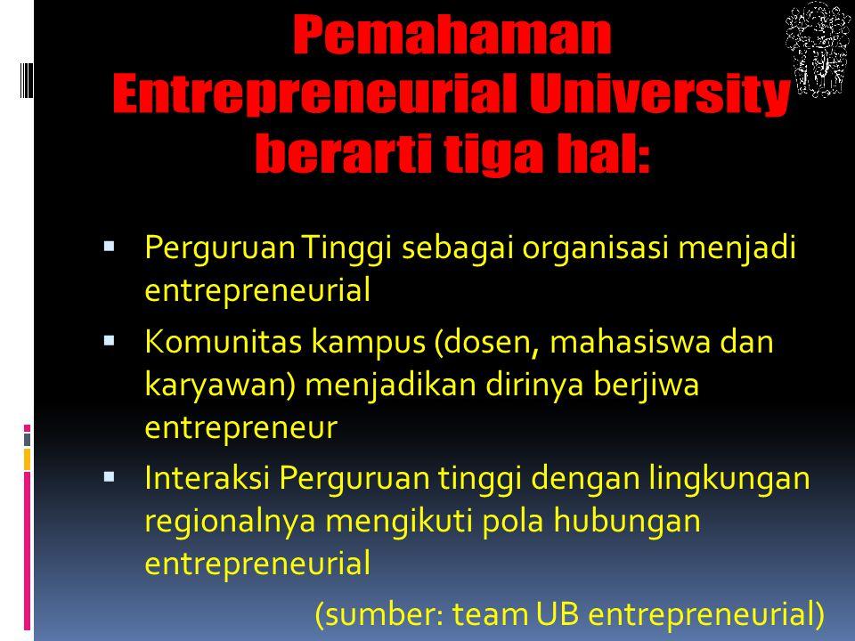 Perguruan Tinggi sebagai organisasi menjadi entrepreneurial  Komunitas kampus (dosen, mahasiswa dan karyawan) menjadikan dirinya berjiwa entrepreneur  Interaksi Perguruan tinggi dengan lingkungan regionalnya mengikuti pola hubungan entrepreneurial (sumber: team UB entrepreneurial)