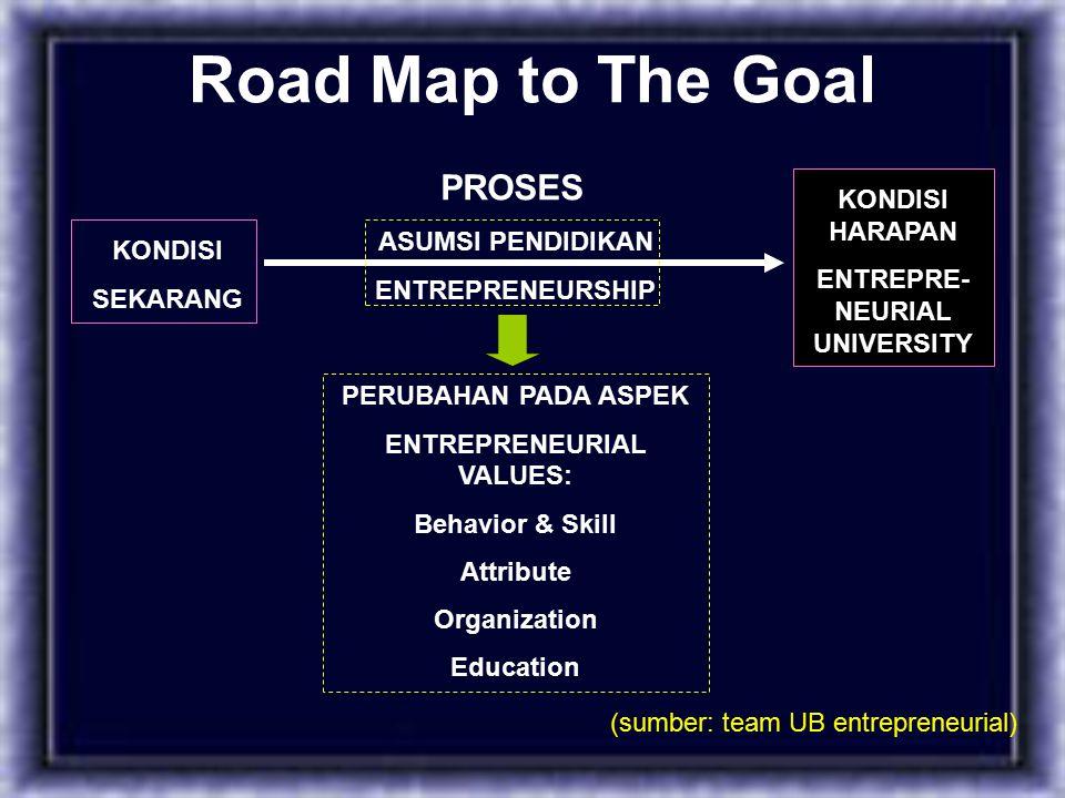 Road Map to The Goal KONDISI SEKARANG KONDISI HARAPAN ENTREPRE- NEURIAL UNIVERSITY ASUMSI PENDIDIKAN ENTREPRENEURSHIP PERUBAHAN PADA ASPEK ENTREPRENEURIAL VALUES: Behavior & Skill Attribute Organization Education PROSES (sumber: team UB entrepreneurial)