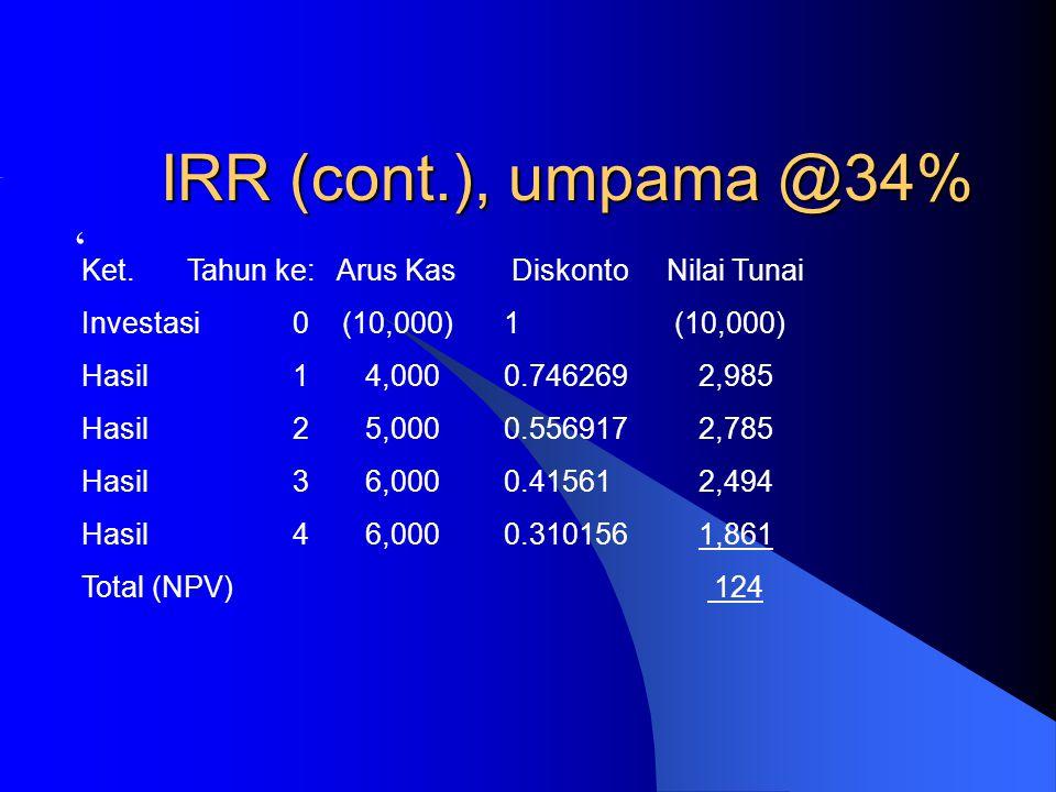 IRR (cont.), umpama @34% ' Ket.Tahun ke: Arus Kas Diskonto Nilai Tunai Investasi0 (10,000)1 (10,000) Hasil1 4,000 0.746269 2,985 Hasil2 5,000 0.556917