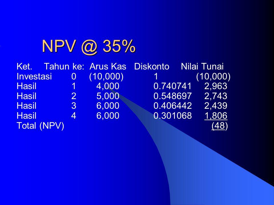 NPV @ 35% Ket.Tahun ke: Arus Kas DiskontoNilai Tunai Investasi0 (10,000)1 (10,000) Hasil1 4,000 0.740741 2,963 Hasil2 5,000 0.548697 2,743 Hasil3 6,00