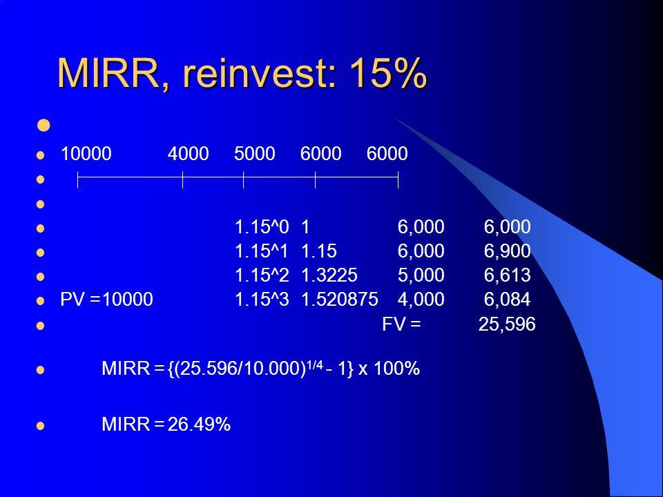 MIRR, reinvest: 15% 100004000500060006000 1.15^01 6,000 6,000 1.15^11.15 6,000 6,900 1.15^21.3225 5,000 6,613 PV =100001.15^31.520875 4,000 6,084 FV =