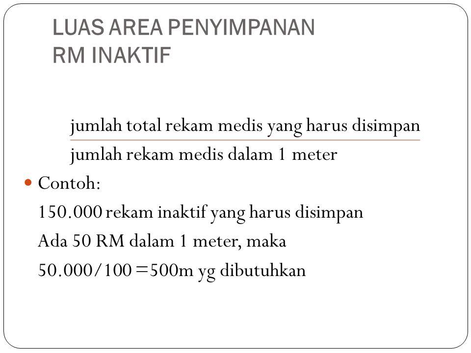 LUAS AREA PENYIMPANAN RM INAKTIF jumlah total rekam medis yang harus disimpan jumlah rekam medis dalam 1 meter Contoh: 150.000 rekam inaktif yang haru