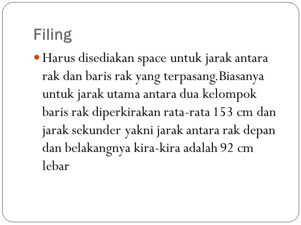 Filing Harus disediakan space untuk jarak antara rak dan baris rak yang terpasang.Biasanya untuk jarak utama antara dua kelompok baris rak diperkiraka