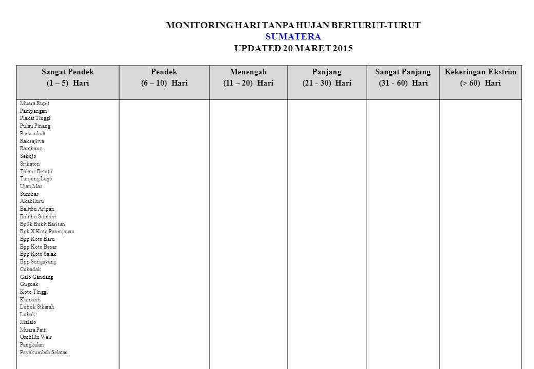 MONITORING HARI TANPA HUJAN BERTURUT-TURUT SUMATERA UPDATED 20 MARET 2015 Sangat Pendek (1 – 5) Hari Pendek (6 – 10) Hari Menengah (11 – 20) Hari Panjang (21 - 30) Hari Sangat Panjang (31 - 60) Hari Kekeringan Ekstrim (> 60) Hari Muara Rupit Pampangan Plakat Tinggi Pulau Pinang Purwodadi Raksajiwa Rambang Sekojo Srikaton Talang Betutu Tanjung Lago Ujan Mas Sumbar Akabiluru Balitbu Aripan Balitbu Sumani Bp3k Bukit Barisan Bpk X Koto Paninjauan Bpp Koto Baru Bpp Koto Besar Bpp Koto Salak Bpp Sungayang Cubadak Galo Gandang Guguak Koto Tinggi Kumanis Lubuk Sikarah Luhak Malalo Muara Paiti Ombilin Weir Pangkalan Payakumbuh Selatan