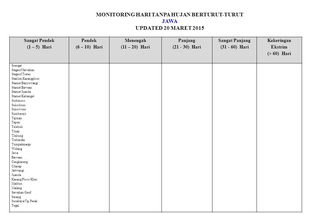 MONITORING HARI TANPA HUJAN BERTURUT-TURUT JAWA UPDATED 20 MARET 2015 Sangat Pendek (1 – 5) Hari Pendek (6 – 10) Hari Menengah (11 – 20) Hari Panjang (21 - 30) Hari Sangat Panjang (31 - 60) Hari Kekeringan Ekstrim (> 60) Hari Srengat Stageof Sawahan Stageof Tretes Staklim Karangploso Stamet Banyuwangi Stamet Bawean Stamet Juanda Stamet Kalianget Sudimoro Sukodono Sukowono Sumberejo Tajinan Tapen Telebuk Tinap Tlekung Trebasala Tumpakmergo Widang Jawa Bawean Cengkareng Cilacap Jatiwangi Juanda Karang Ploso/Klim Madiun Malang Sawahan/Geof Serang Surabaya/Tg.