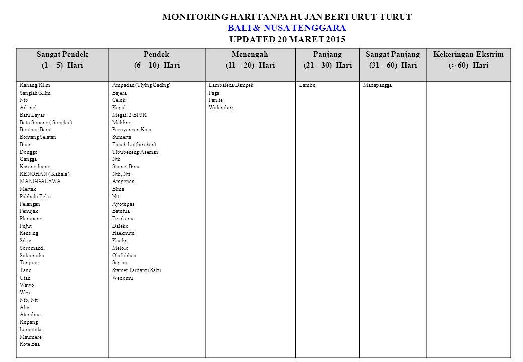 MONITORING HARI TANPA HUJAN BERTURUT-TURUT BALI & NUSA TENGGARA UPDATED 20 MARET 2015 Sangat Pendek (1 – 5) Hari Pendek (6 – 10) Hari Menengah (11 – 20) Hari Panjang (21 - 30) Hari Sangat Panjang (31 - 60) Hari Kekeringan Ekstrim (> 60) Hari Kahang/Klim Sanglah/Klim Ntb Aikmel Batu Layar Batu Sopang ( Songka ) Bontang Barat Bontang Selatan Buer Donggo Gangga Karang Joang KENOHAN ( Kahala ) MANGGALEWA Mertak Palibelo Teke Pelangan Penujak Plampang Pujut Rensing Sikur Soromandi Sukamulia Tanjung Tano Utan Wawo Wera Ntb, Ntt Alor Atambua Kupang Larantuka Maumere Rote Baa Ampadan (Tiying Gading) Bajera Celuk Kapal Megati 2/BP3K Meliling Peguyangan Kaja Sumerta Tanah Lot(beraban) Tibubeneng/Aseman Ntb Stamet Bima Ntb, Ntt Ampenan Bima Ntt Ayotupas Batutua Besikama Daieko Haeknutu Kualin Melolo Olafulihaa Sap an Stamet Tardamu Sabu Wedomu Lambaleda/Dampek Paga Panite Wulandoni LambuMadapangga