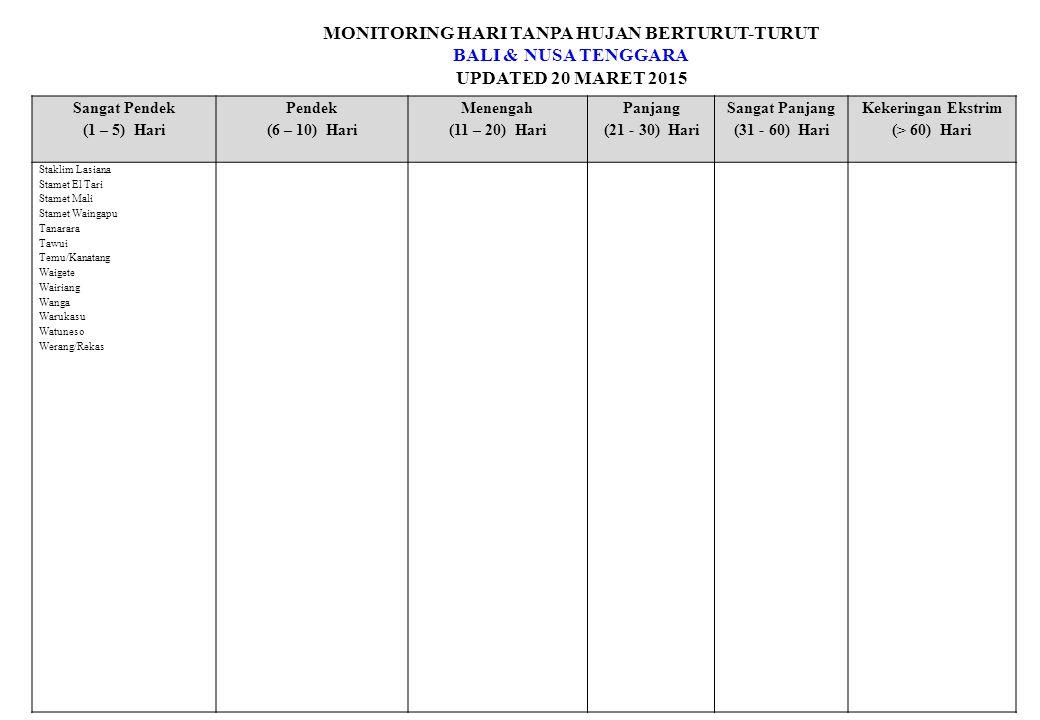 MONITORING HARI TANPA HUJAN BERTURUT-TURUT BALI & NUSA TENGGARA UPDATED 20 MARET 2015 Sangat Pendek (1 – 5) Hari Pendek (6 – 10) Hari Menengah (11 – 20) Hari Panjang (21 - 30) Hari Sangat Panjang (31 - 60) Hari Kekeringan Ekstrim (> 60) Hari Staklim Lasiana Stamet El Tari Stamet Mali Stamet Waingapu Tanarara Tawui Temu/Kanatang Waigete Wairiang Wanga Warukasu Watuneso Werang/Rekas