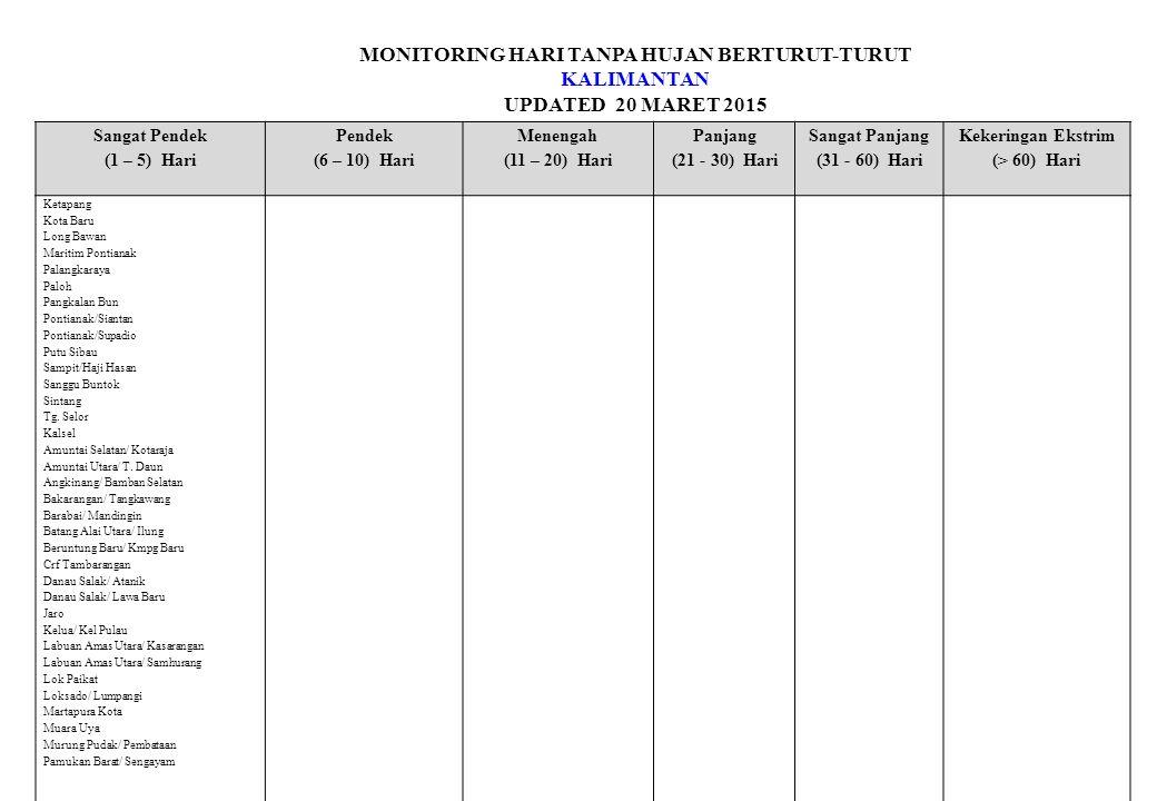 MONITORING HARI TANPA HUJAN BERTURUT-TURUT KALIMANTAN UPDATED 20 MARET 2015 Sangat Pendek (1 – 5) Hari Pendek (6 – 10) Hari Menengah (11 – 20) Hari Panjang (21 - 30) Hari Sangat Panjang (31 - 60) Hari Kekeringan Ekstrim (> 60) Hari Ketapang Kota Baru Long Bawan Maritim Pontianak Palangkaraya Paloh Pangkalan Bun Pontianak/Siantan Pontianak/Supadio Putu Sibau Sampit/Haji Hasan Sanggu Buntok Sintang Tg.