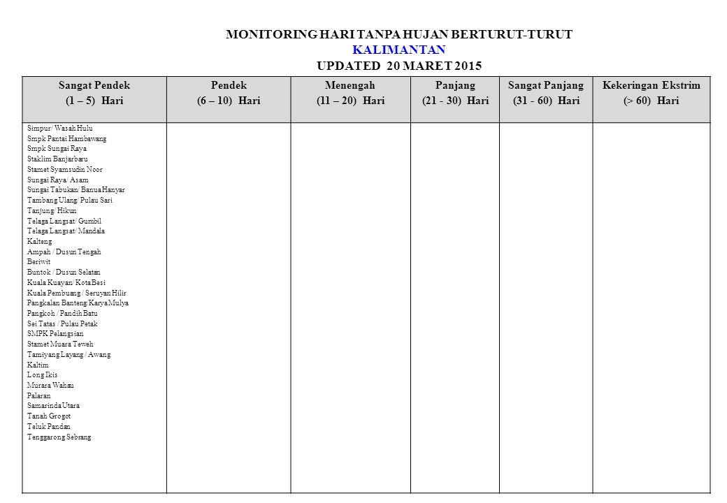 MONITORING HARI TANPA HUJAN BERTURUT-TURUT KALIMANTAN UPDATED 20 MARET 2015 Sangat Pendek (1 – 5) Hari Pendek (6 – 10) Hari Menengah (11 – 20) Hari Panjang (21 - 30) Hari Sangat Panjang (31 - 60) Hari Kekeringan Ekstrim (> 60) Hari Simpur/ Wasah Hulu Smpk Pantai Hambawang Smpk Sungai Raya Staklim Banjarbaru Stamet Syamsudin Noor Sungai Raya/ Asam Sungai Tabukan/ Banua Hanyar Tambang Ulang/ Pulau Sari Tanjung/ Hikun Telaga Langsat/ Gumbil Telaga Langsat/ Mandala Kalteng Ampah / Dusun Tengah Beriwit Buntok / Dusun Selatan Kuala Kuayan/ Kota Besi Kuala Pembuang / Seruyan Hilir Pangkalan Banteng/Karya Mulya Pangkoh / Pandih Batu Sei Tatas / Pulau Petak SMPK Pelangsian Stamet Muara Teweh Tamiyang Layang / Awang Kaltim Long Ikis Murara Wahau Palaran Samarinda Utara Tanah Grogot Teluk Pandan Tenggarong Sebrang