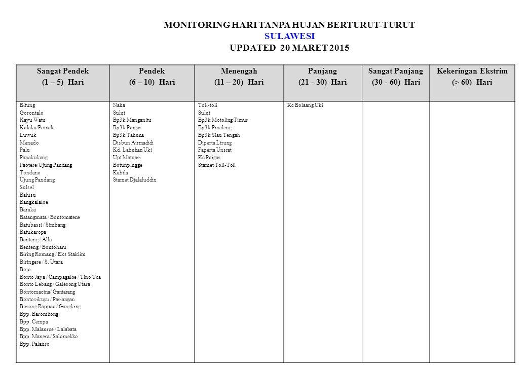 MONITORING HARI TANPA HUJAN BERTURUT-TURUT SULAWESI UPDATED 20 MARET 2015 Sangat Pendek (1 – 5) Hari Pendek (6 – 10) Hari Menengah (11 – 20) Hari Panj