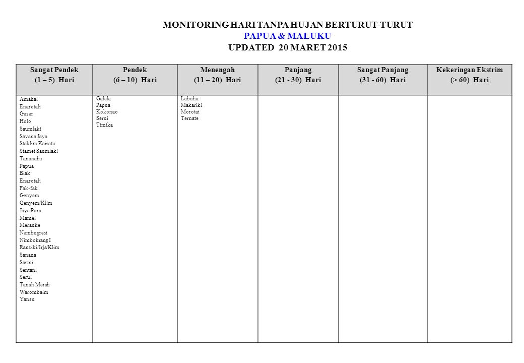 MONITORING HARI TANPA HUJAN BERTURUT-TURUT PAPUA & MALUKU UPDATED 20 MARET 2015 Sangat Pendek (1 – 5) Hari Pendek (6 – 10) Hari Menengah (11 – 20) Hari Panjang (21 - 30) Hari Sangat Panjang (31 - 60) Hari Kekeringan Ekstrim (> 60) Hari Amahai Enarotali Geser Holo Saumlaki Savana Jaya Staklim Kairatu Stamet Saumlaki Tananahu Papua Biak Enarotali Fak-fak Genyem Genyem/Klim Jaya Pura Mamei Merauke Nembugresi Nimbokrang I Ransiki/Irja/Klim Sanana Sarmi Sentani Serui Tanah Merah Warombaim Yansu Galela Papua Kokonao Serui Timika Labuha Makariki Morotai Ternate