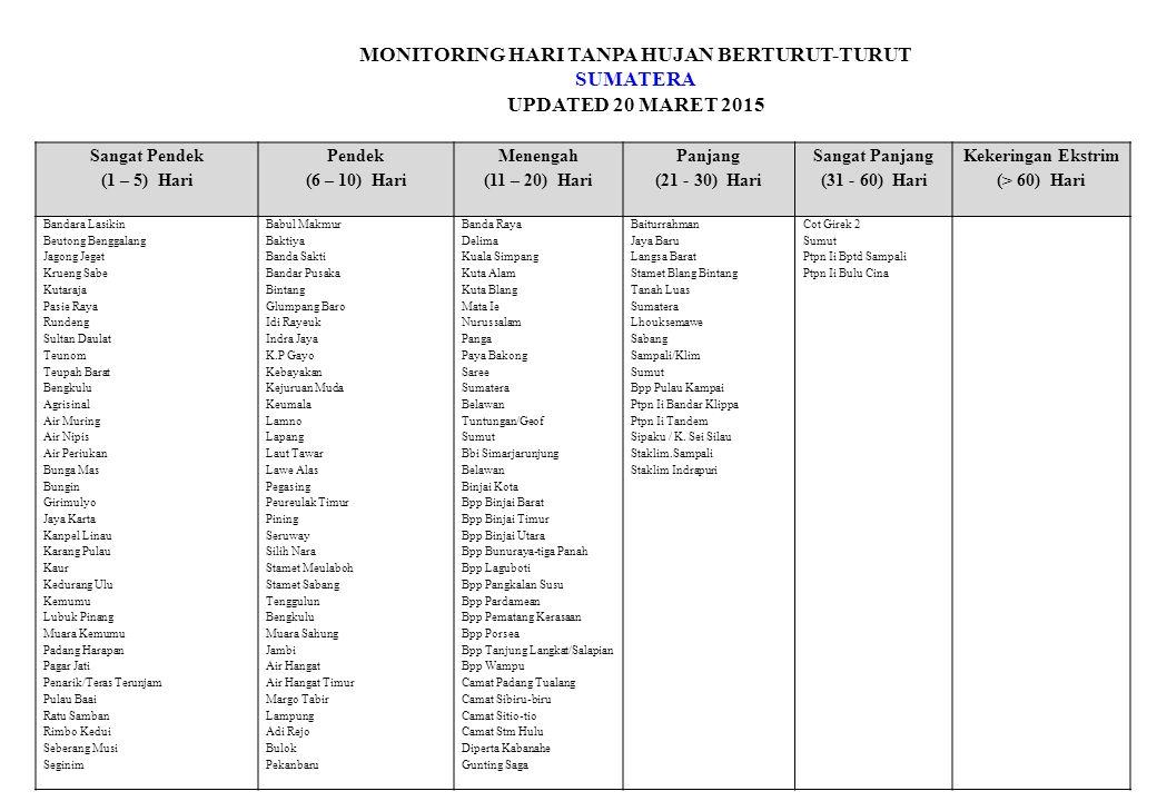 MONITORING HARI TANPA HUJAN BERTURUT-TURUT SUMATERA UPDATED 20 MARET 2015 Sangat Pendek (1 – 5) Hari Pendek (6 – 10) Hari Menengah (11 – 20) Hari Panjang (21 - 30) Hari Sangat Panjang (31 - 60) Hari Kekeringan Ekstrim (> 60) Hari Bandara Lasikin Beutong Benggalang Jagong Jeget Krueng Sabe Kutaraja Pasie Raya Rundeng Sultan Daulat Teunom Teupah Barat Bengkulu Agrisinal Air Muring Air Nipis Air Periukan Bunga Mas Bungin Girimulyo Jaya Karta Kanpel Linau Karang Pulau Kaur Kedurang Ulu Kemumu Lubuk Pinang Muara Kemumu Padang Harapan Pagar Jati Penarik/Teras Terunjam Pulau Baai Ratu Samban Rimbo Kedui Seberang Musi Seginim Babul Makmur Baktiya Banda Sakti Bandar Pusaka Bintang Glumpang Baro Idi Rayeuk Indra Jaya K.P Gayo Kebayakan Kejuruan Muda Keumala Lamno Lapang Laut Tawar Lawe Alas Pegasing Peureulak Timur Pining Seruway Silih Nara Stamet Meulaboh Stamet Sabang Tenggulun Bengkulu Muara Sahung Jambi Air Hangat Air Hangat Timur Margo Tabir Lampung Adi Rejo Bulok Pekanbaru Banda Raya Delima Kuala Simpang Kuta Alam Kuta Blang Mata Ie Nurussalam Panga Paya Bakong Saree Sumatera Belawan Tuntungan/Geof Sumut Bbi Simarjarunjung Belawan Binjai Kota Bpp Binjai Barat Bpp Binjai Timur Bpp Binjai Utara Bpp Bunuraya-tiga Panah Bpp Laguboti Bpp Pangkalan Susu Bpp Pardamean Bpp Pematang Kerasaan Bpp Porsea Bpp Tanjung Langkat/Salapian Bpp Wampu Camat Padang Tualang Camat Sibiru-biru Camat Sitio-tio Camat Stm Hulu Diperta Kabanahe Gunting Saga Baiturrahman Jaya Baru Langsa Barat Stamet Blang Bintang Tanah Luas Sumatera Lhouksemawe Sabang Sampali/Klim Sumut Bpp Pulau Kampai Ptpn Ii Bandar Klippa Ptpn Ii Tandem Sipaku / K.